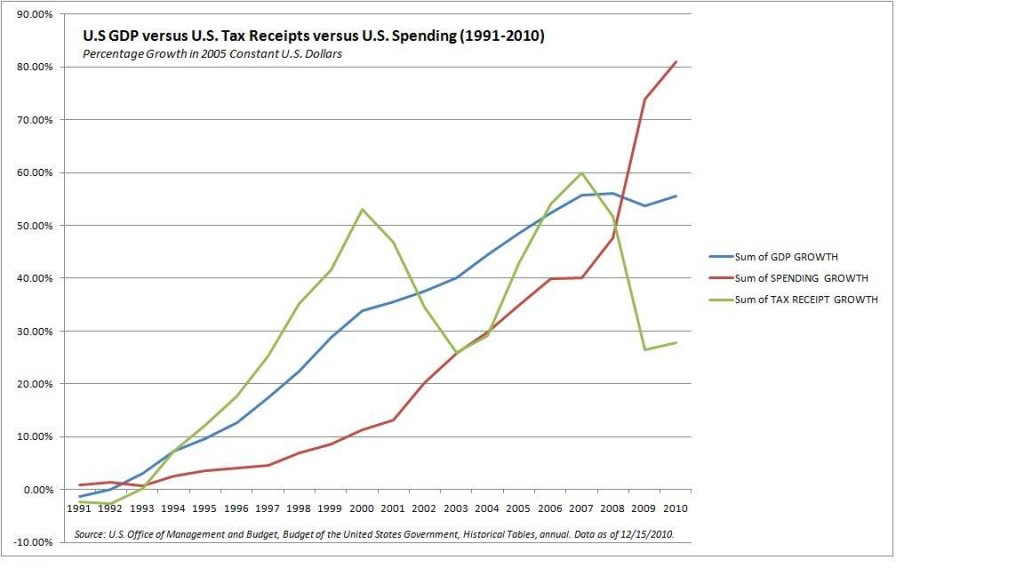US Spending versus Income. GDP Chart